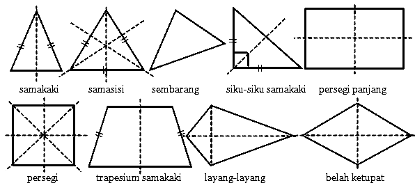 Simetri Lipat dan Simetri Putar Bangun Datar Lengkap