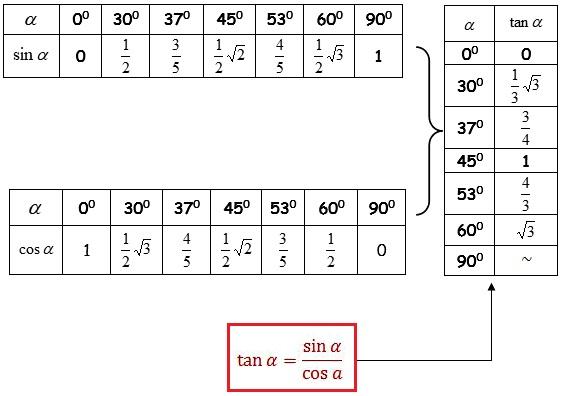 Rumus Trigonometri Lengkap Dengan Contoh Soal