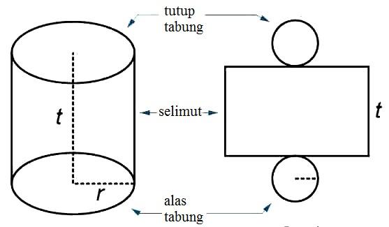 Rumus Tabung (Luas Permukaan dan Volume) Lengkap