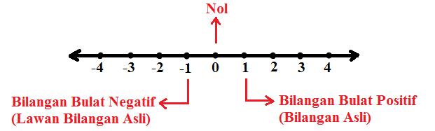 Pengertian Bilangan Asli dan Contohnya Terlengkap