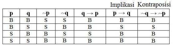 Konvers, Invers dan Kontraposisi Dalam Logika Matematika
