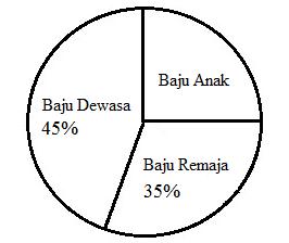 Rumus Diagram Lingkaran dan Contoh Soalnya