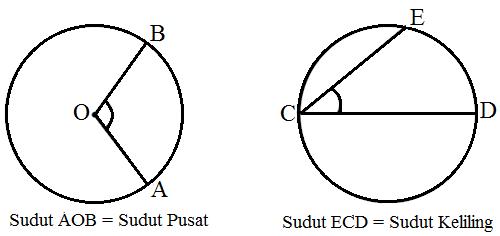 Rumus Sudut Pusat Lingkaran dan Sudut Keliling Lingkaran
