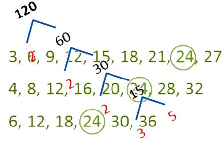 Materi Kelipatan dan Faktor Bilangan Beserta Contohnya Lengkap