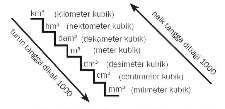 Konversi Satuan Lengkap (Panjang, Berat, Waktu, Luas dan Volume)
