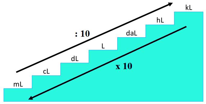 Konversi Satuan Volume Lengkap (Kubik dan Liter)