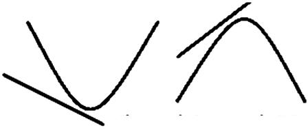 Pengertian Sistem Persamaan Linear Kuadrat (SPLK) Lengkap