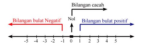 Cara Membandingkan Bilangan Bulat dan Contoh Soalnya Lengkap