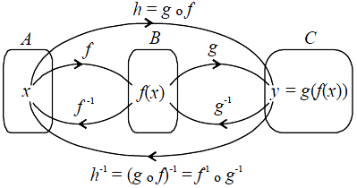 Contoh Soal Fungsi Komposisi dan Fungsi Invers Lengkap
